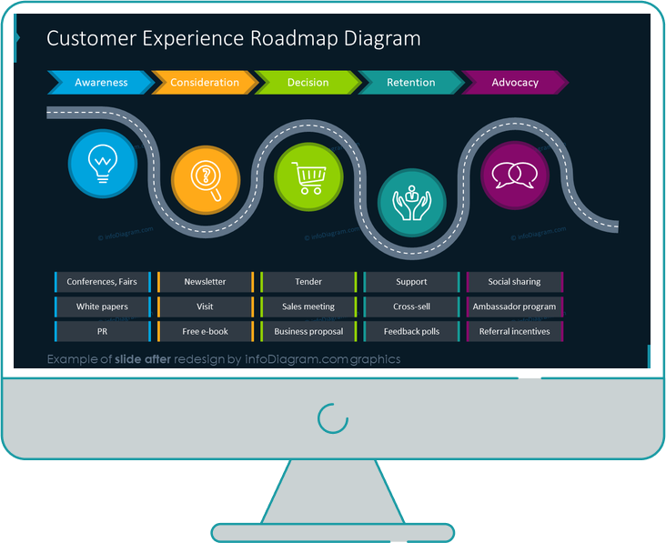 customer journey experience roadmap diagram slide after infodiagram redesign in powerpoint