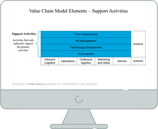 diagram_value_chain_support_Before