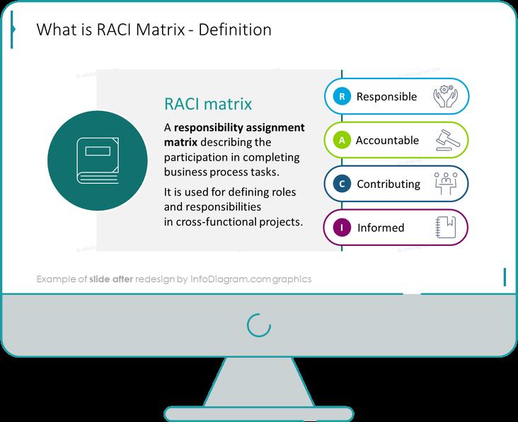 RACI Matrix Definition Slide after redesign