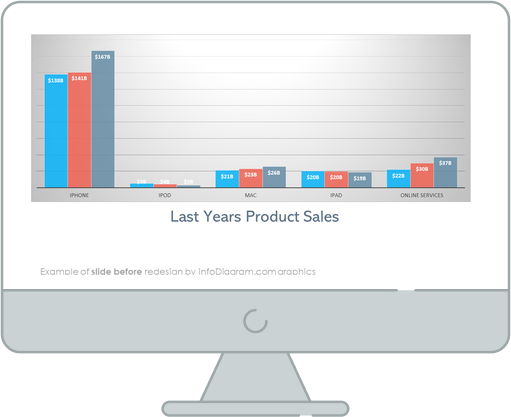 products performance sales chart powerpoint slide before redesign by infodiagram