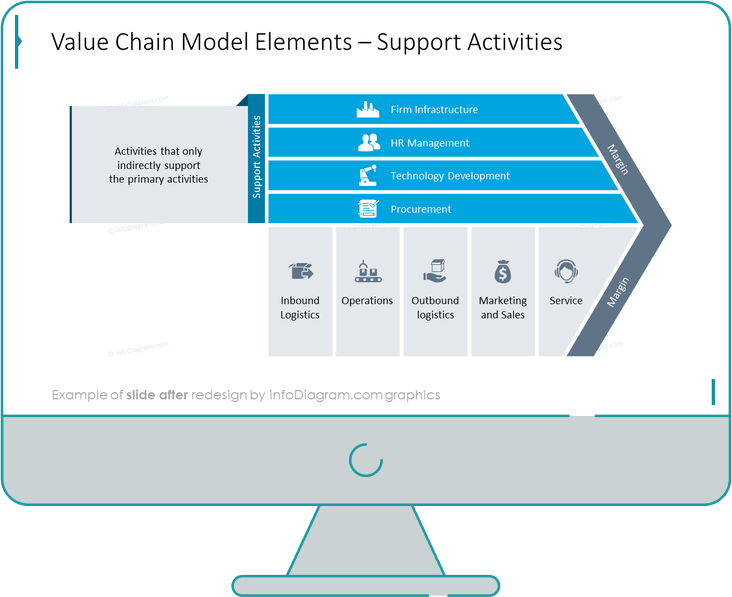 diagram_value_chain_support_After