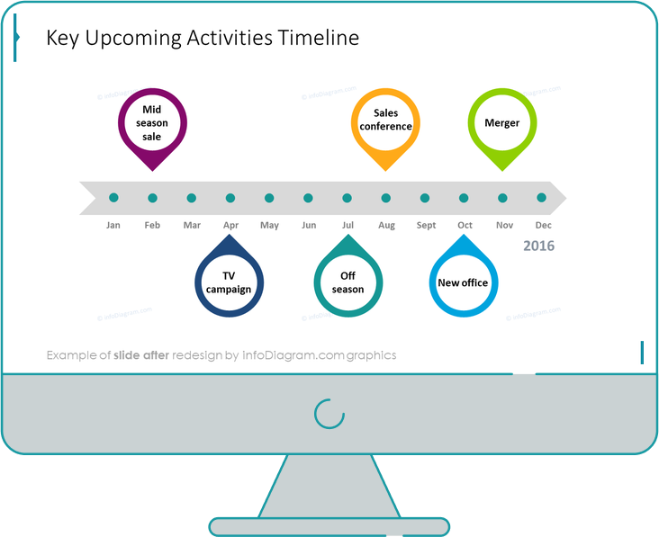 business review retail activities timeline after redesign