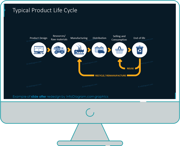 product life cycle slide after redesign in powerpoint