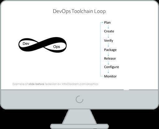 diagram_devops_loop_toolchain_Before