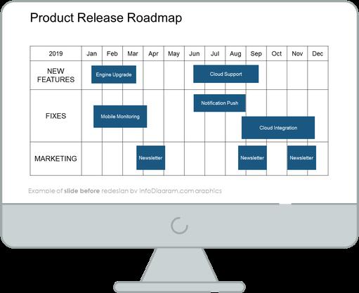 before redesign roadmap tables slide ppt