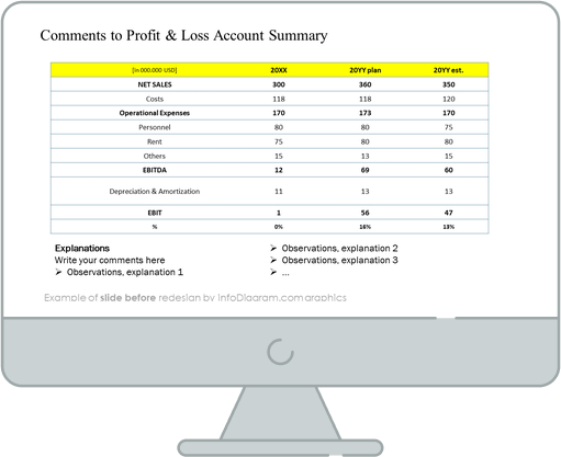Yearly Business Review Profit & Loss summary slide before redesign