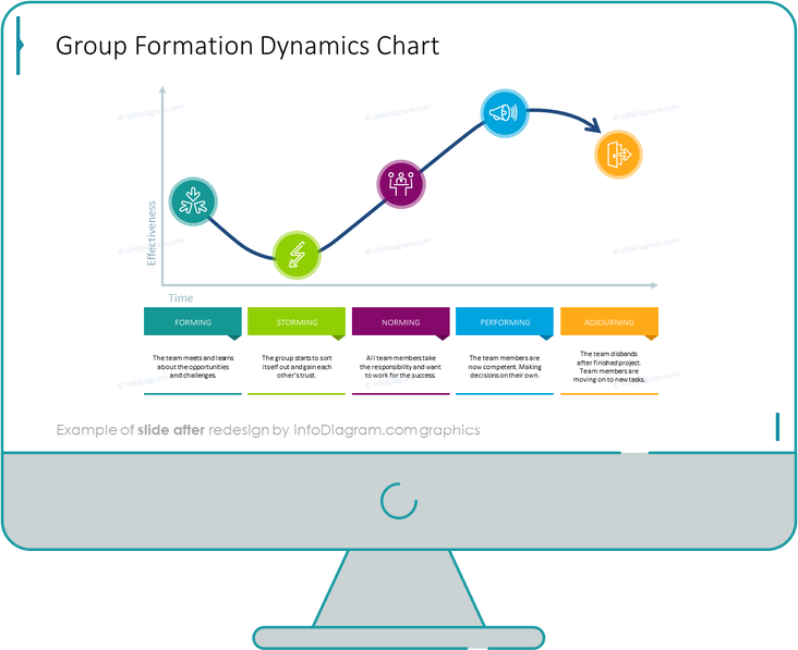 group development group formation dynamics chart before redesign