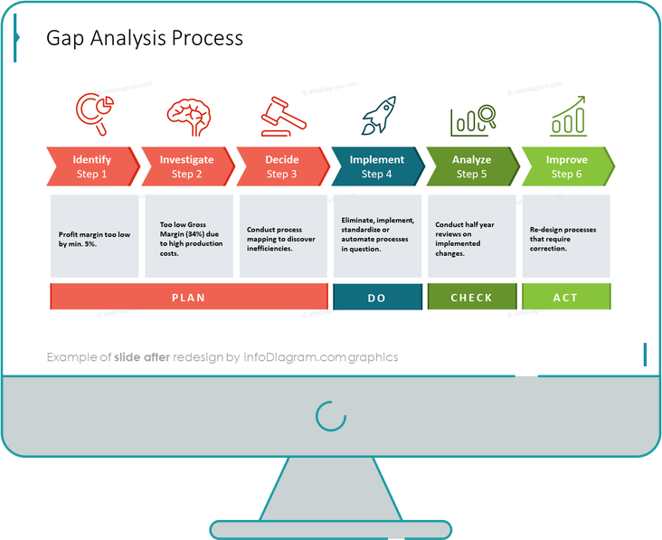 gap analysis process diagram after redesign by infodiagram in powerpoint
