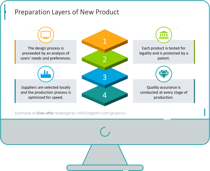 infographics layers new product after redesign