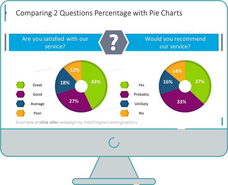 Survey Template Comparing Two Questions slide after redesign