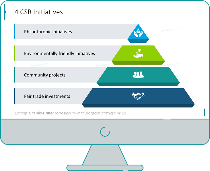 csr initiatives after redesign