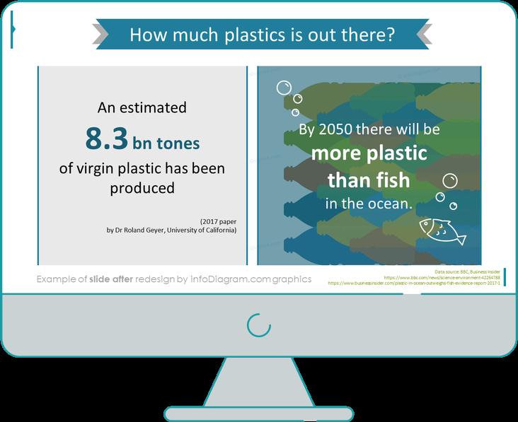Plastic Ocean Pollution Data slide after redesign