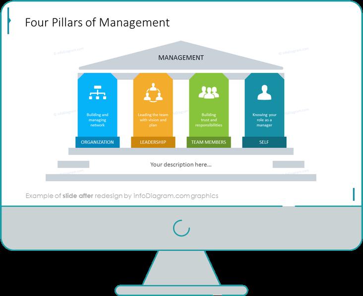 after redesign strategy pillars slide ppt