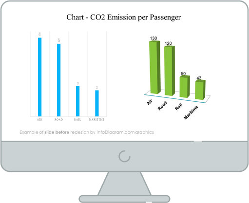 co2 emissions per passenger chart slide before redesign in powerpoint