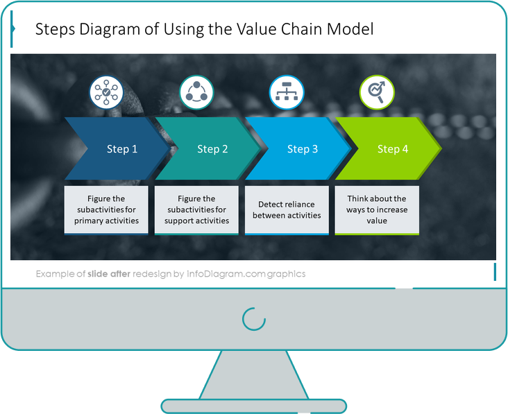 diagram_value_chain_value_After