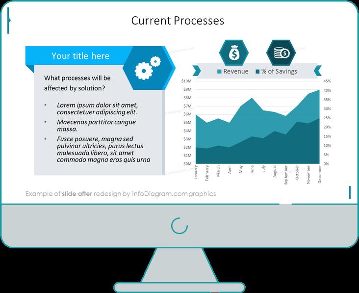 after redesign biz case current processes slide ppt