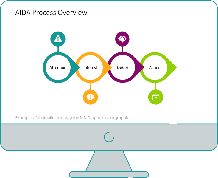 aida process overview after redesign
