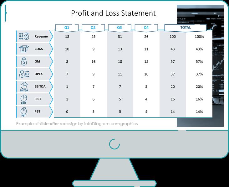 after redesign financial report slide ppt