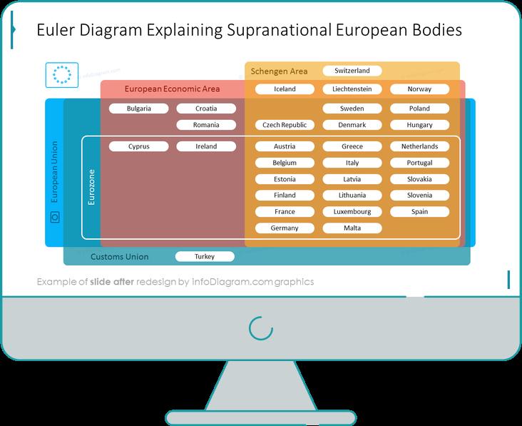 after redesign euler structure redesign slide ppt
