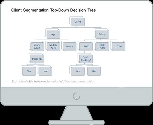 client segmentation topdown decision tree slide before infodiagram redesign