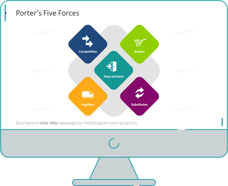 porters five forces diagram slide after redesign by infodiagram in powerpoint presentation