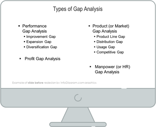 gap analysis types diagram before redesign by infodiagram in powerpoint