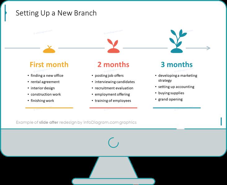 three months plan ppt diagram slide after redesign powerpoint
