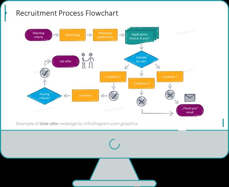 Recruitment Process Flowchart Diagram slide after redesign