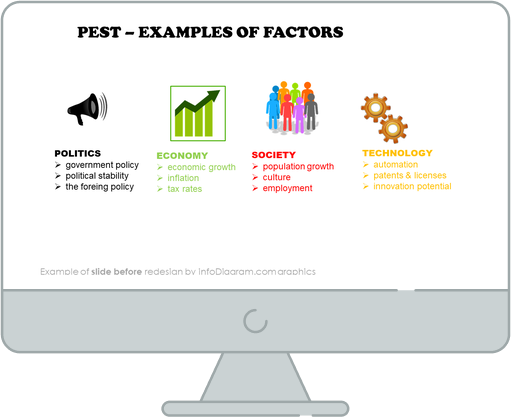 examples of pest factors slide before infodiagram ppt redesign