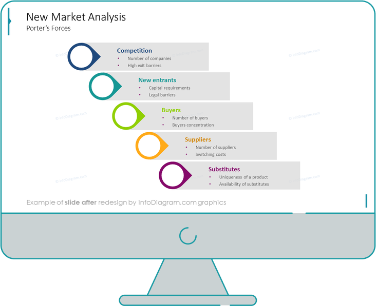 new market analysis diagram slide after redesign by infodiagram in powerpoint presentation