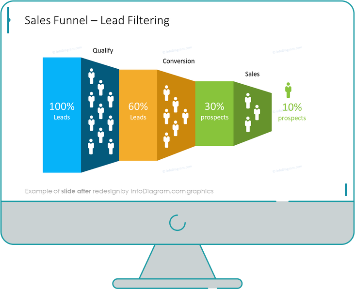 Flat Infographic Sales Funnel Template Slide after redesign