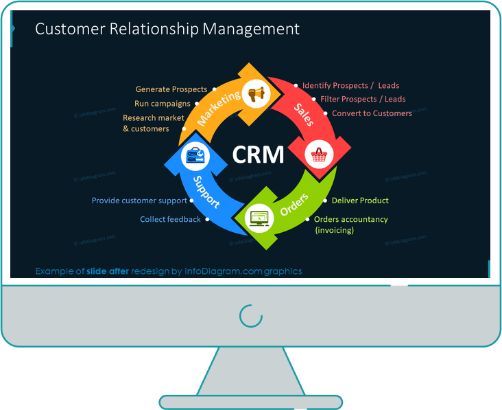 customer relationship management slide after redesign in powerpoint