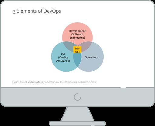 diagram_devops_loop_3_elements_Before