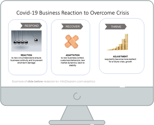 post pandemic business recovery slide before redesign
