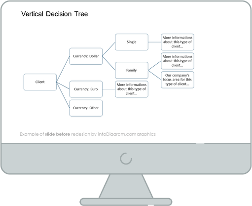 vertical decision tree slide before infodiagram redesign
