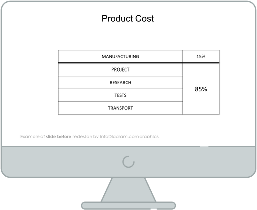 product cost iceberg diagram before infodiagram redesign in powerpoint