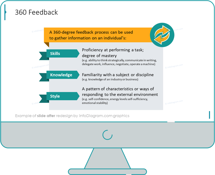 360 feedback slide after redesign in powerpoint