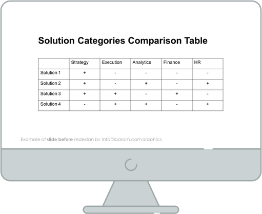 before redesign solution categories comparison table slide ppt