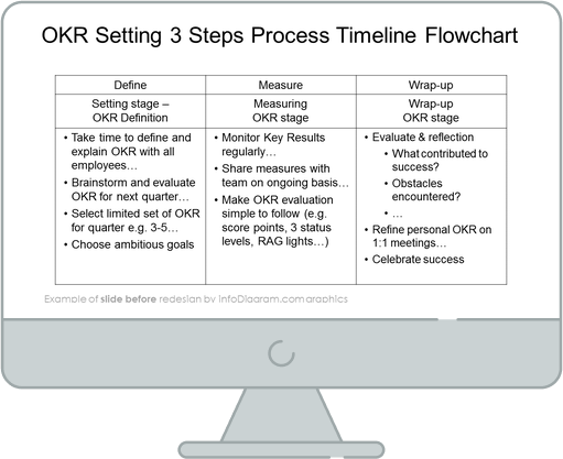 before redesign objective and key results slide ppt