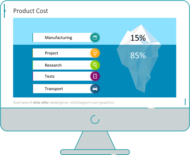product cost iceberg diagram after infodiagram redesign in powerpoint