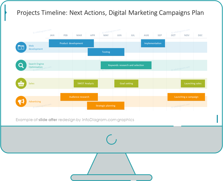 web project timeline plan powerpoint after before redesign by infodiagram