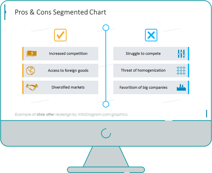 after redesign pros and cons segmented chart slide ppt