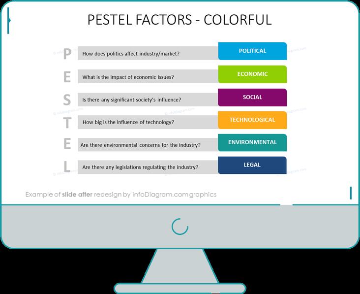 pestel factors slide after infodiagram ppt redesign