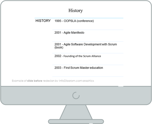 scrum history slide before redesign in powerpoint