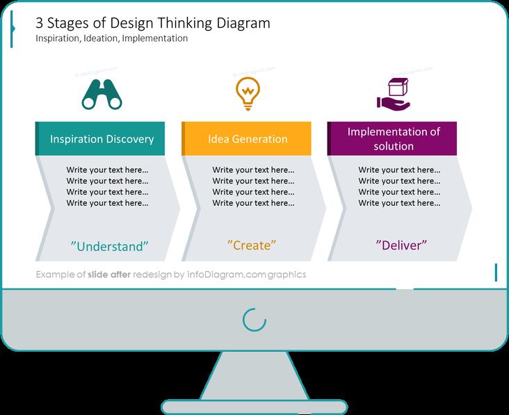 after redesign design thinking slide