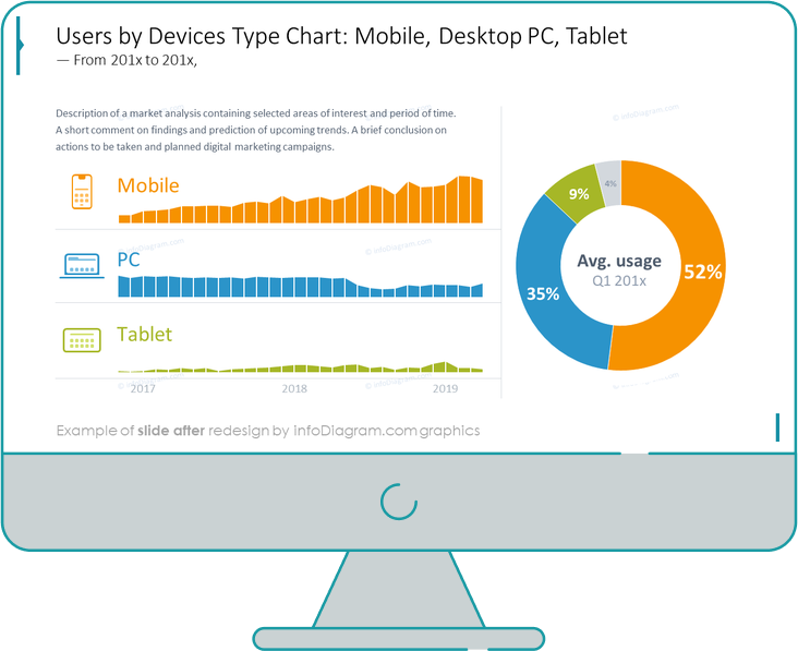 users by device chart powerpoint after before redesign by infodiagram