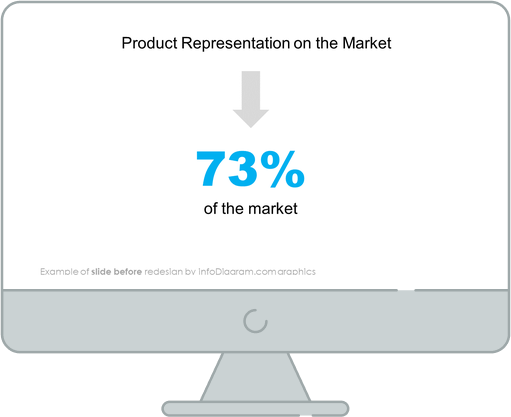 product representation on the market slide before infodiagram redesign in powerpoint