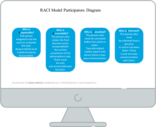 RACI Models Participators Diagram slide before redesign