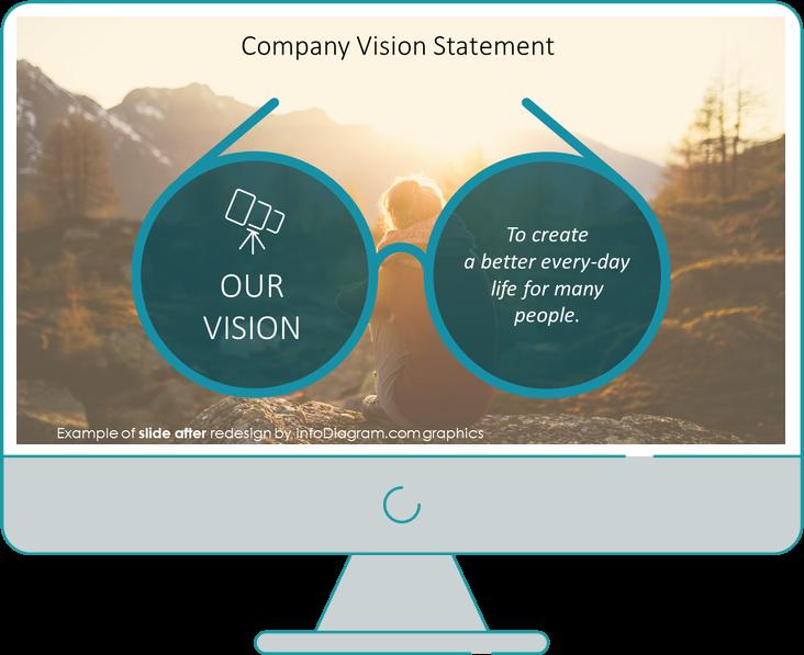 after redesign vision statement slide ppt