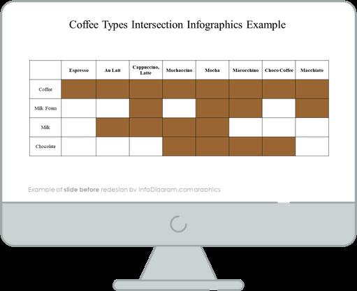 infographics_diagrams_venn_coffeetypes_Before